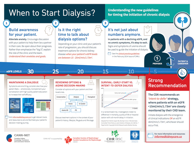 Provider facing infographic when to start dialysis